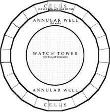 Ordine panoptico