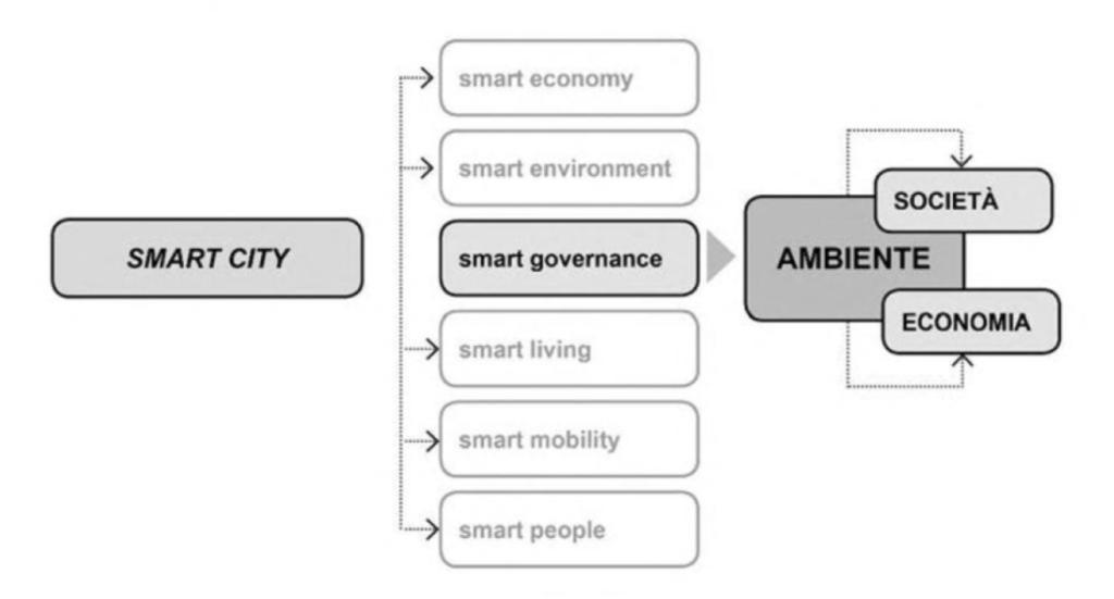 Schema sostenibilità