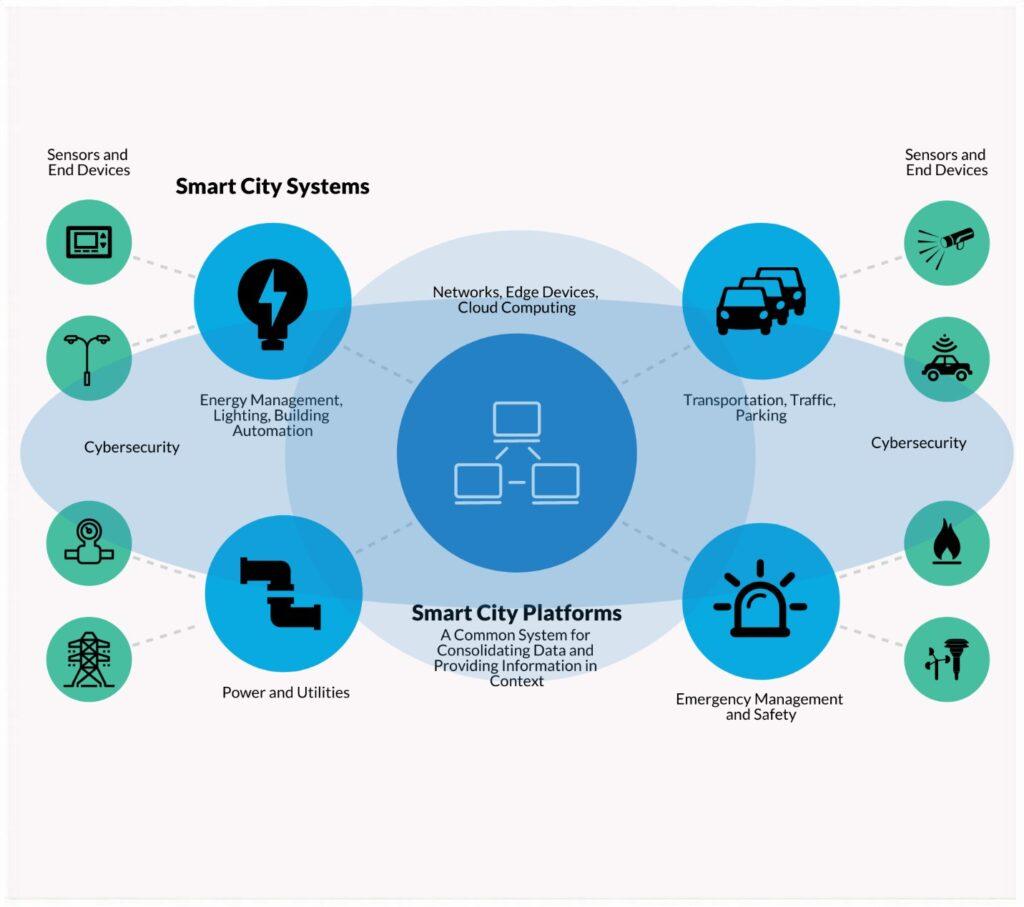Schema Smart City Platform
