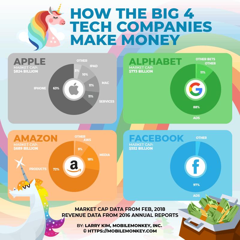 big4 tech companies revenues
