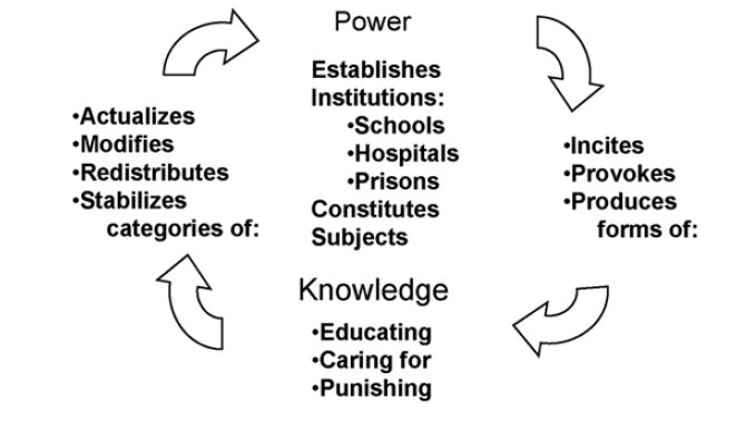 power - knowledge